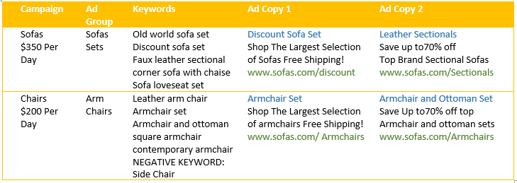 PPC Ad example organic traffic